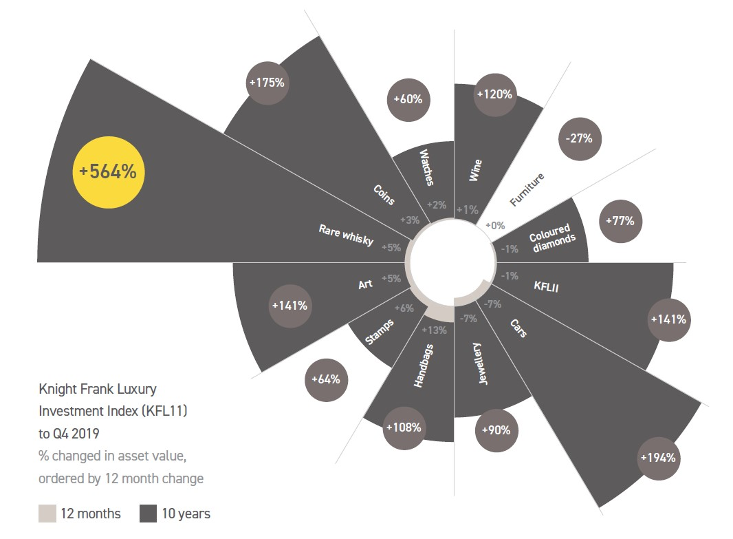 Knight Frank Creative Investing Chart Whisky